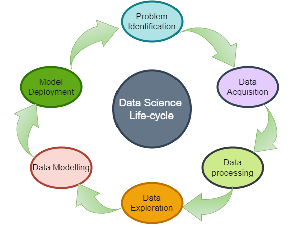 Data Science-lifecycle