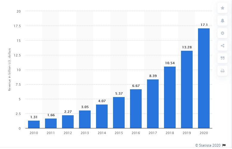 Revenue from Salesforce