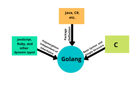 Go Language or Golang