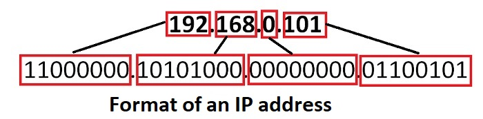 What is an IP address and Format of an IP address