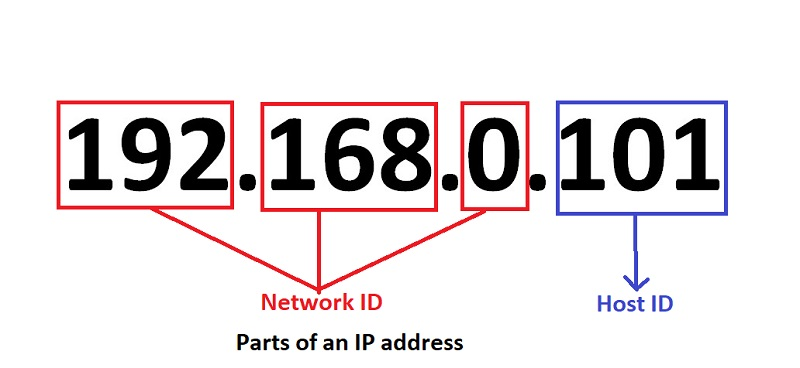 What is IP address and formats of IP address