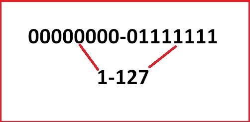IPv4 class a.jpg