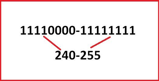 Classes in IP address: Class E