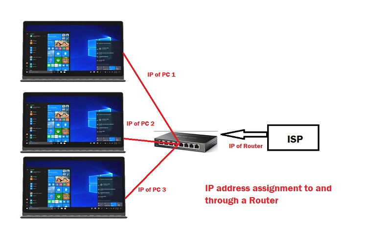 IP address assignments to and through a router.